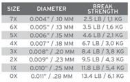 Bild på Scientific Anglers Sonar Titan Triple Density S3/S5/S7 WF11