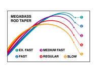 Bild på Megabass Levante Spinn 6'8ft 7-21g